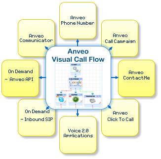 Visual Call Flow IVR - Anveo