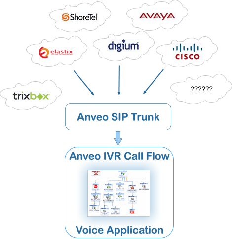 SIP Trunking - IVR Voice applications